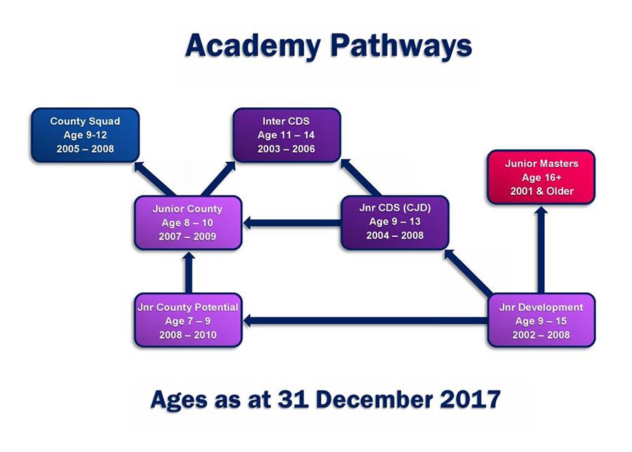 academy-pathways